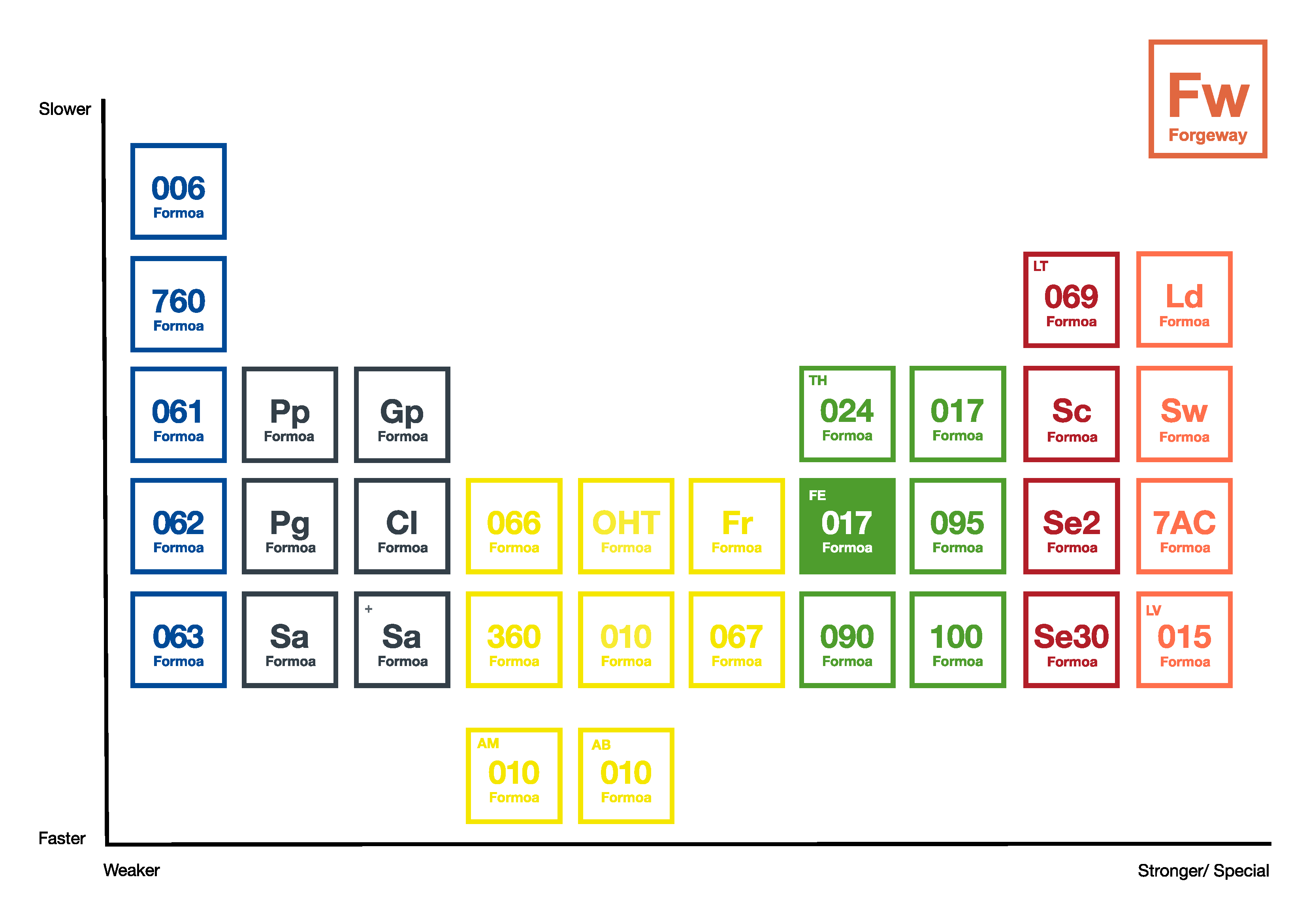 Formoa_Periodic_Table.png