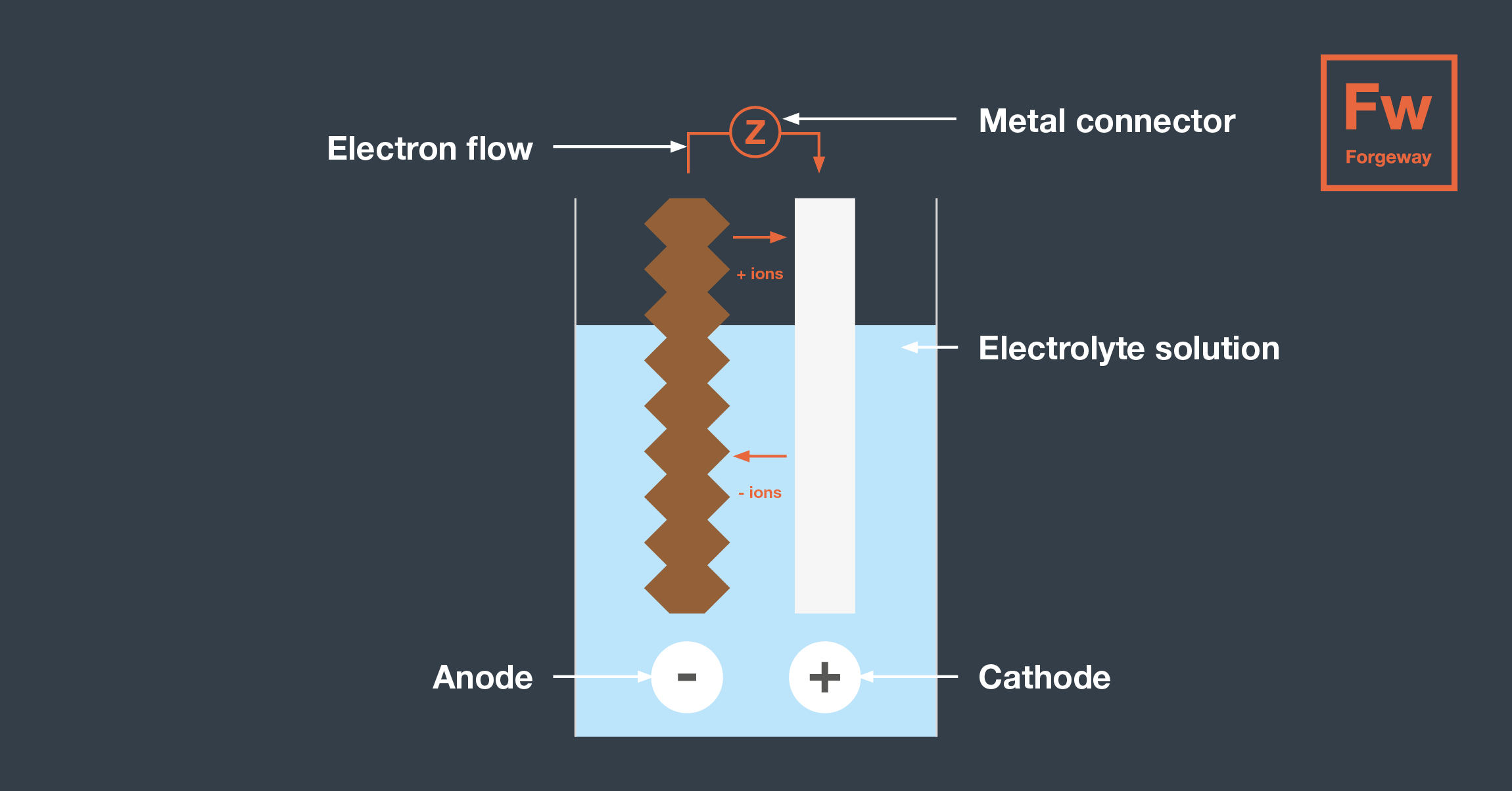 Corrosion Blog - Diagram 1