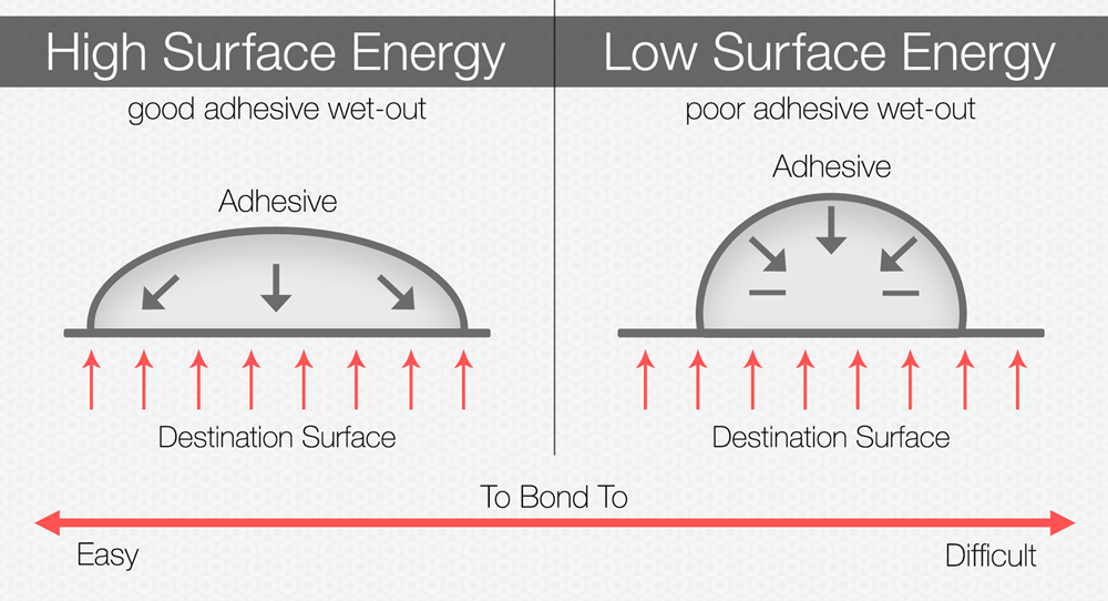 Poor adhesion (Surface energy)